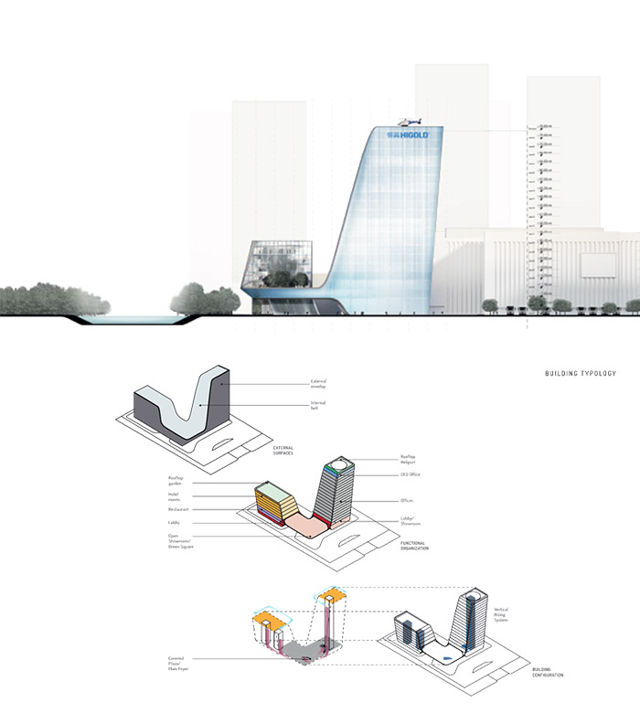 Pininfarina Architecture approach